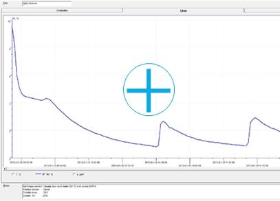 Performance Test SDB 1106-40