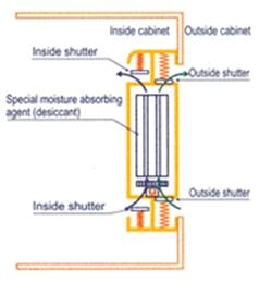 Totech drying technology